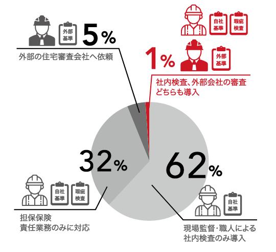 現場施工品質監査システム導入業者はたった1%