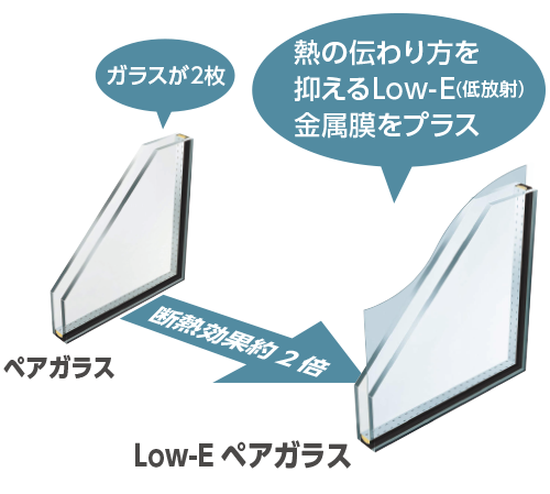 Low-Eペアガラス比較